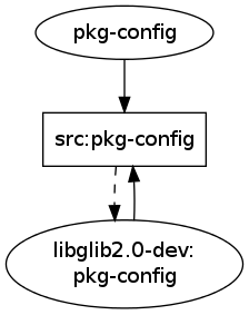 pkg-config old situation
